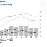 Utvärdering av Konjunkturinstitutet