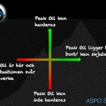 Politik och Peak Oil