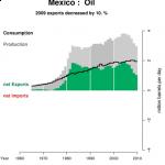 Mexico: narkotika och olja