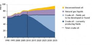 Peognos oljeproduktion till 2035