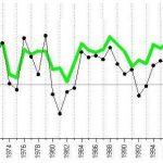 Extrem lågkonjunktur enda medicinen mot global uppvärmning