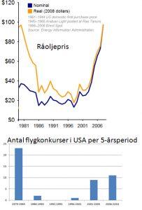Oljepris kontra flygkonkurser i USA 1981 till 2006