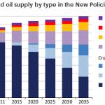 IEA och oljeskymningen
