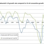 Olja, BNP och inflation…