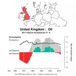 Margret Thatcher borde tacka oljan för att landet kom på fötter!