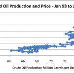 Lågt oljepris leder till ekonomisk peakoil