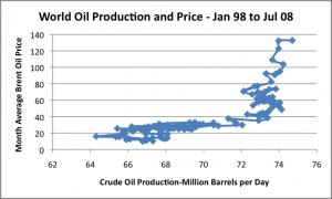 Priser och oljeproduktion