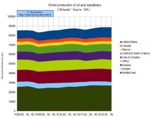 world-production-of-oil-and-substitutes-EIA-AUZANNEAU-LE-MONDE-en