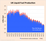 Fallande UK produktion av olja och gas