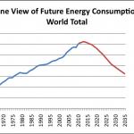 Klimatförändringarna löser sig på egen hand
