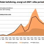 Befolkningsökning och mer energi ger en ökad BNP