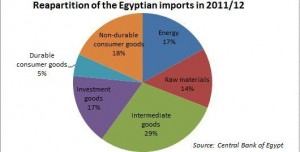 Egyptens import