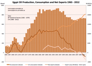 egypt_oil_prod_cons_exp_1965-2012