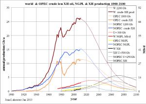 Alla flytande fossil energiproduktion från OPEC kommer överträffa icke-OPEC-länder omkring 2030 är i min tolkning, medan WEO NP anger tidpunkten till omkring år 2050. De sista IEA-prognoser, genom WEO, rapporterar en ökning av oljeproduktionen från 2012 till 2018 med 8% för icke-OPEC (30% för USA) och 7% för OPEC, vilket är tveksamt i min mening (Jean Laherre).