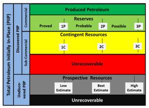 Hur redovisas oljeupptäckter