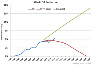 World Oil Production 2013_resize