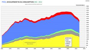 fig08-piigs-petroleum-consumption-2012