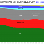 Energianvändning växer genom mer skulder-ett tag till!