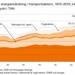 Reinfeldt förde Obama bakom ljuset kring svenska utsläpp och tillväxt!