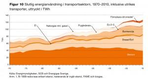 energi-transportsektorn 1970 2010