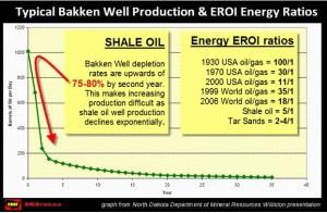 Bakken Shale oil EROI