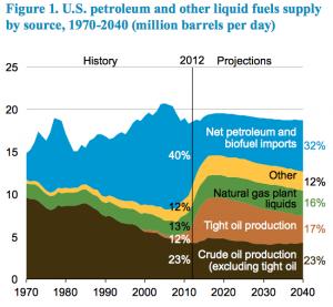 Enligt EIA kommer inte USA bli självförsörjande på olja