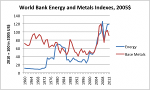 world-bank-energy-and-metals-indices