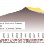 Nu börjar Peak Oil påverka oljebolagen!