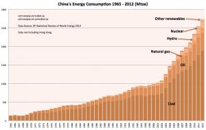 Kinas energianvändning