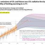 Median värdet är inte vad vi bör studera i IPCC rapport.