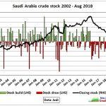 Saudiarabien oljeutvinning Oktober 2018