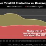 Mexiko sluta att exportera olja.