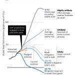 IPCC BAU prognoser är felaktiga.