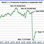 BP tror att Peak Oil redan inträffat.