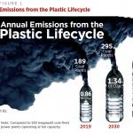 Plast och klimatet.